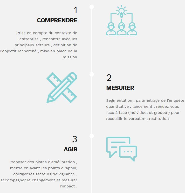 Etapes baromètre et diagnostic d'entreprise